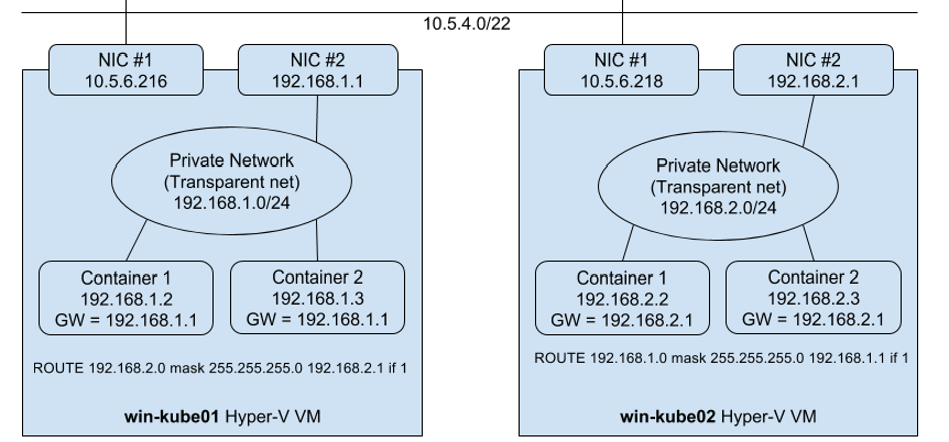 Home - Unofficial Kubernetes